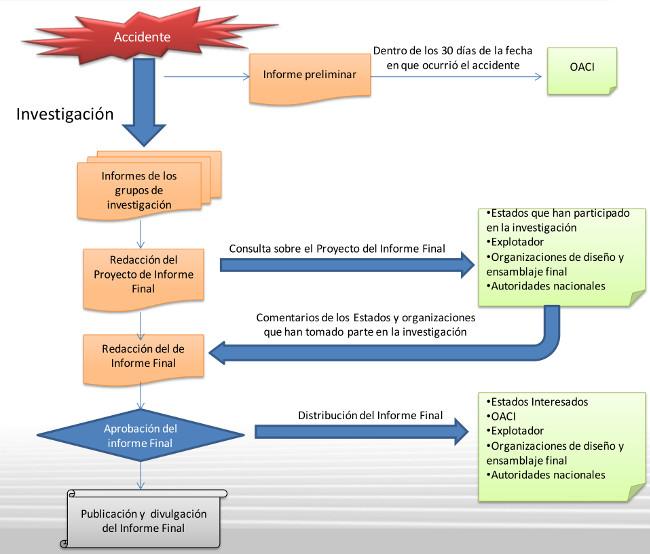Taller para la Comunidad Española de RPAS - EIAE