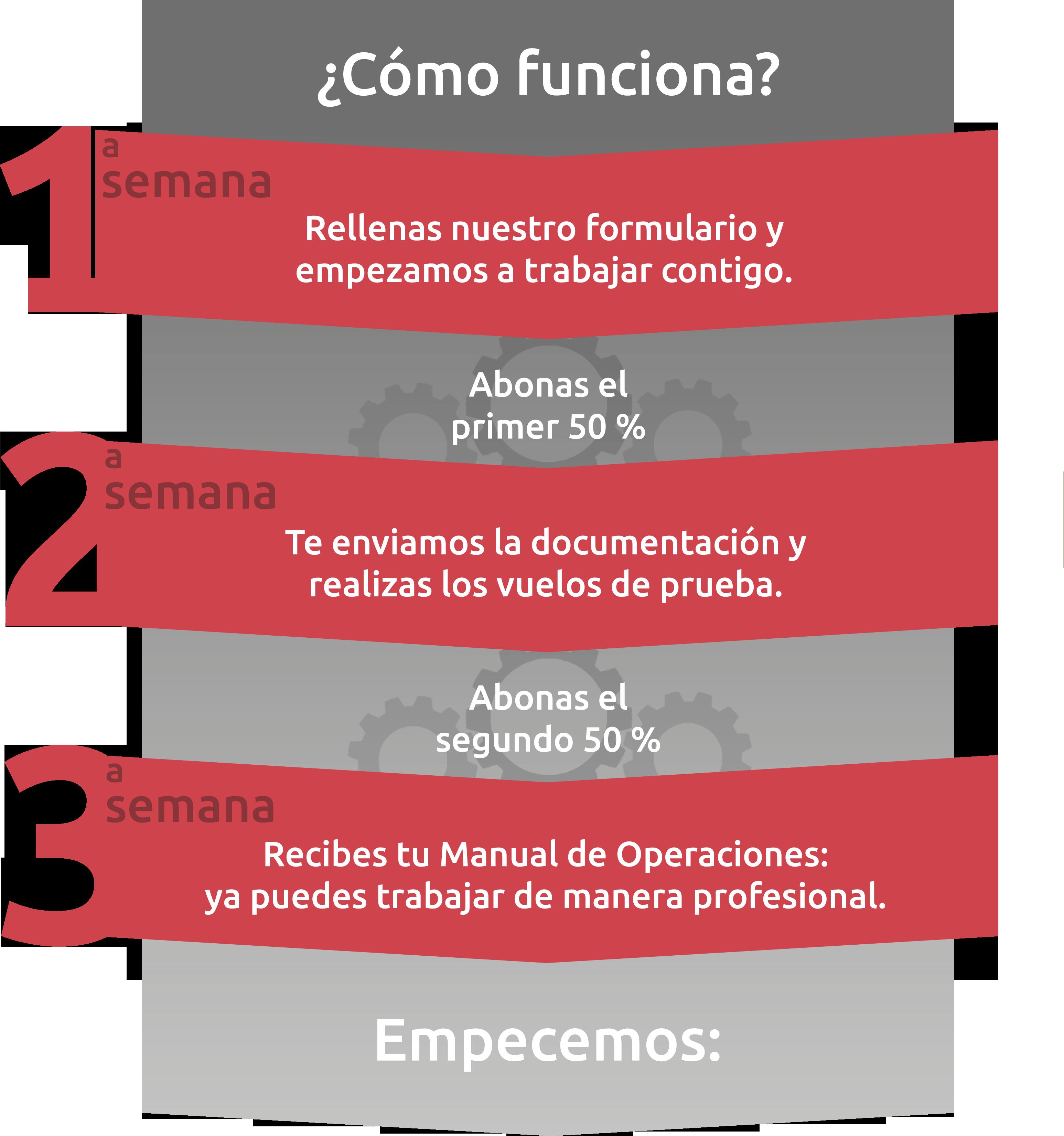Pasos contratación Manual de Operaciones RPAS
